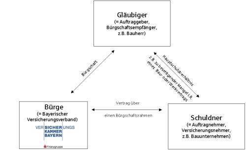 folgendes schaubild veranschaulicht das dreiecksverhltnis zwischen brge bayerischer versicherungsverband unternehmen des konzerns versicherungskammer - Vertragserfullungsburgschaft Muster
